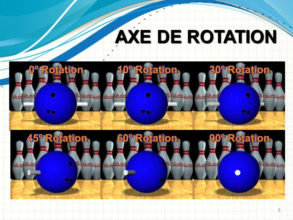 AXE DE ROTATION