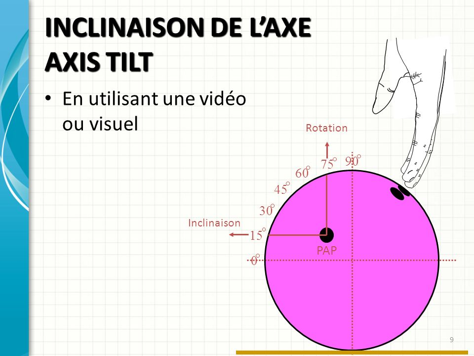 INCLINAISON DE L'AXE AXIS TILT