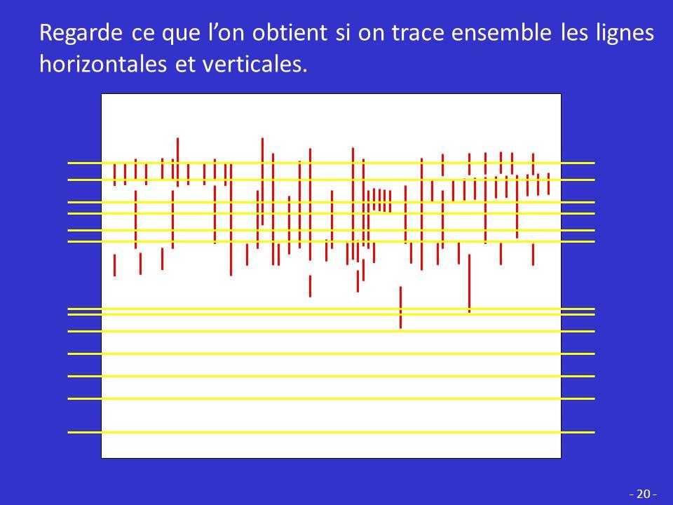 Regarde ce que l'on obtient si on trace ensemble les lignes horizontales et verticales.