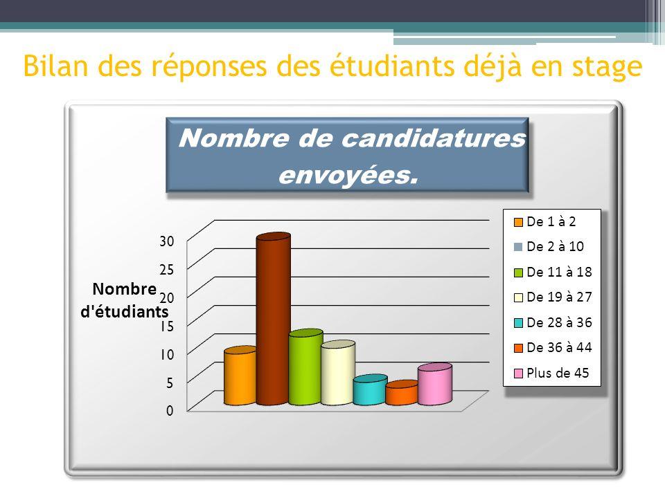Bilan des réponses des étudiants déjà en stage
