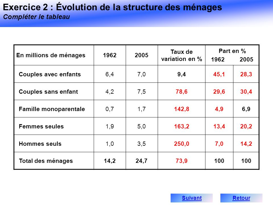 Exercice 2 : Évolution de la structure des ménages Compléter le tableau