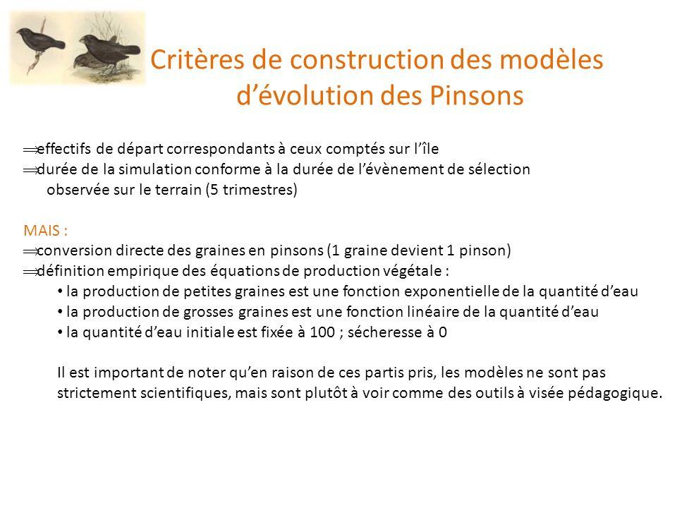 Critères de construction des modèles d'évolution des Pinsons