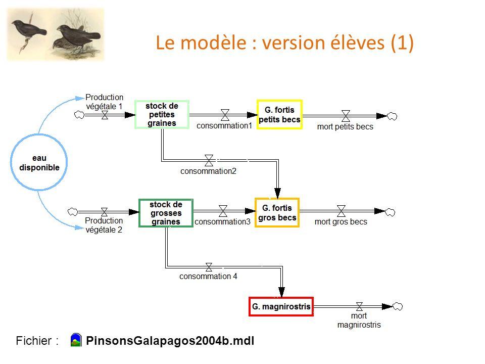Le modèle : version élèves (1)