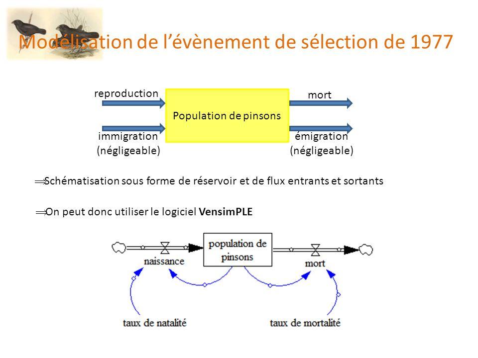 Modélisation de l'évènement de sélection de 1977
