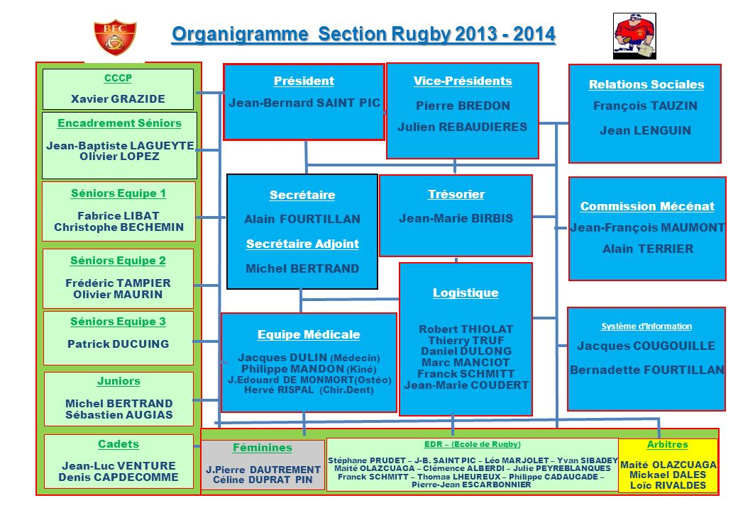Organigramme Section Rugby 2013 - 2014