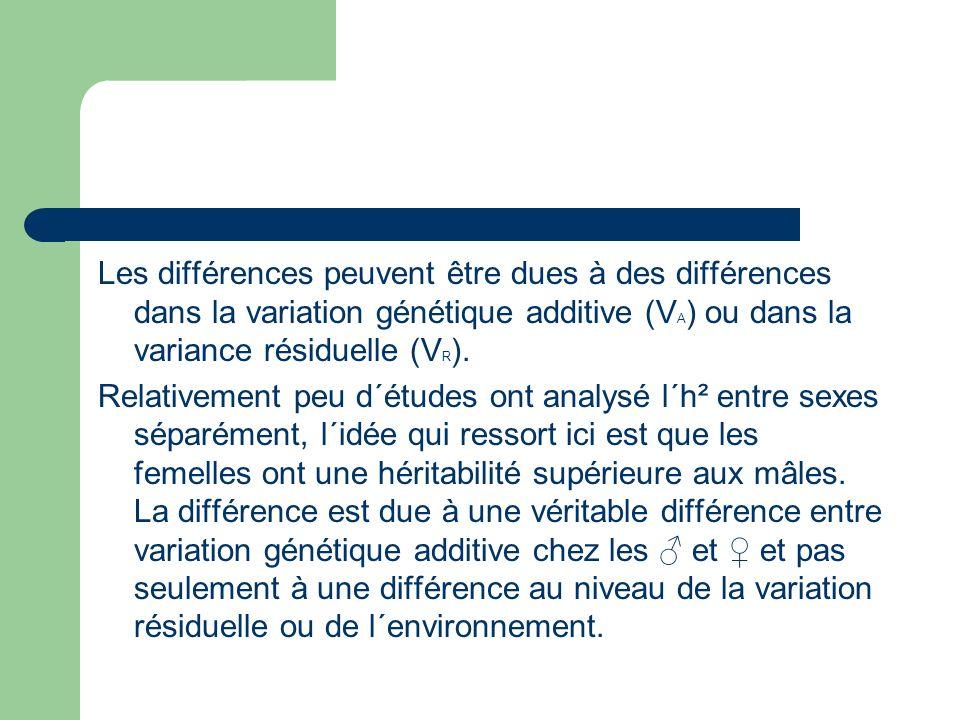 Les différences peuvent être dues à des différences dans la variation génétique additive (VA) ou dans la variance résiduelle (VR).