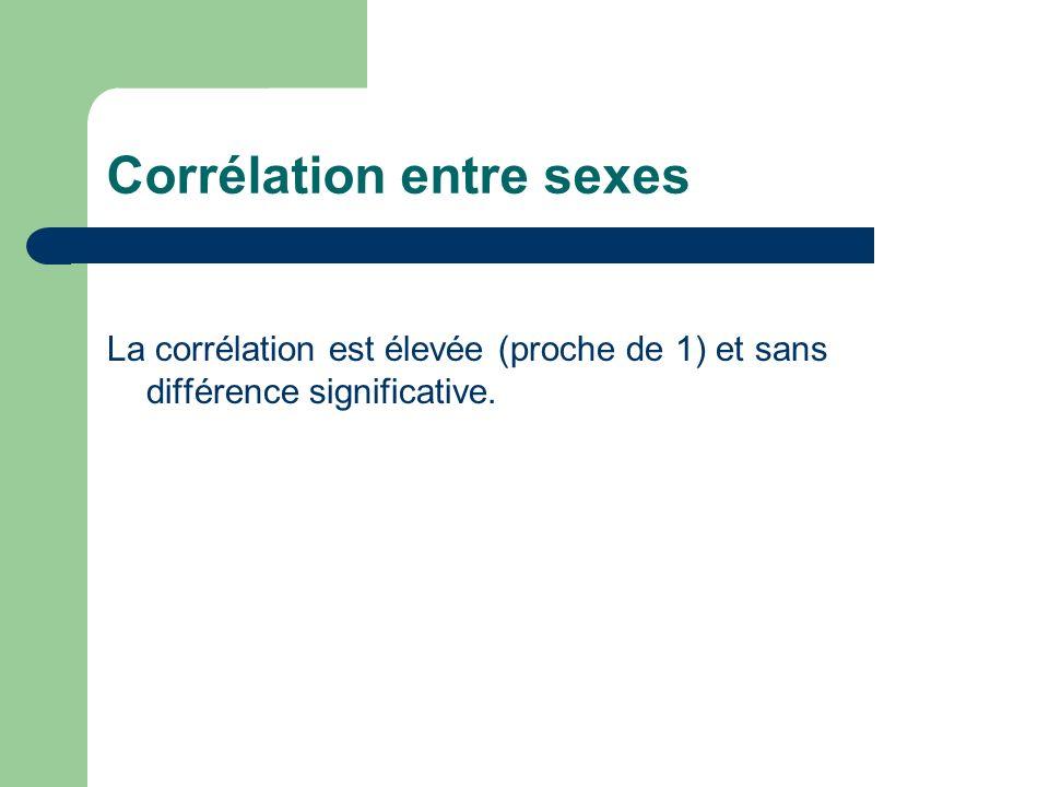 Corrélation entre sexes