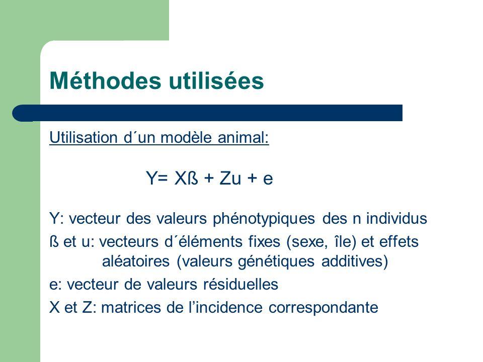 Méthodes utilisées Utilisation d´un modèle animal: Y= Xß + Zu + e
