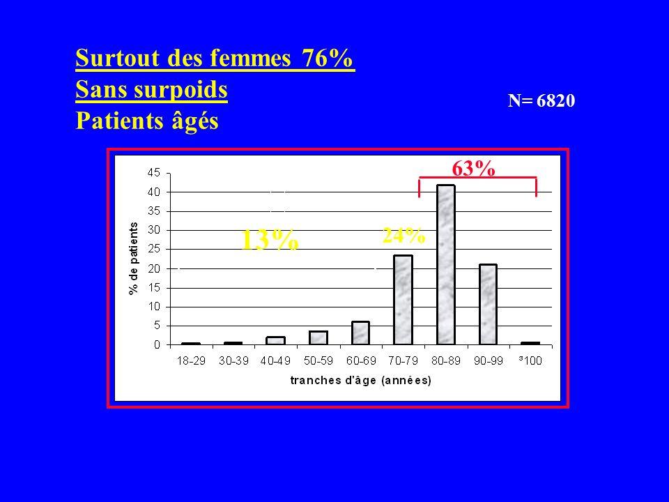 Surtout des femmes 76% Sans surpoids Patients âgés N= 6820 24% 13% 63%