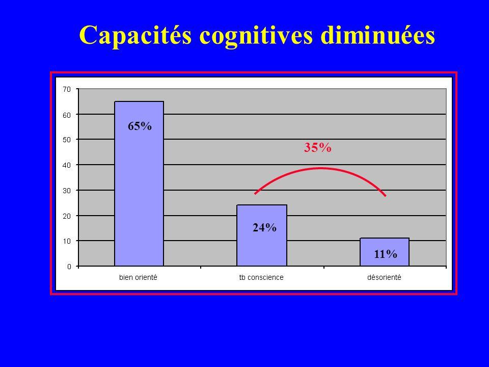 Capacités cognitives diminuées