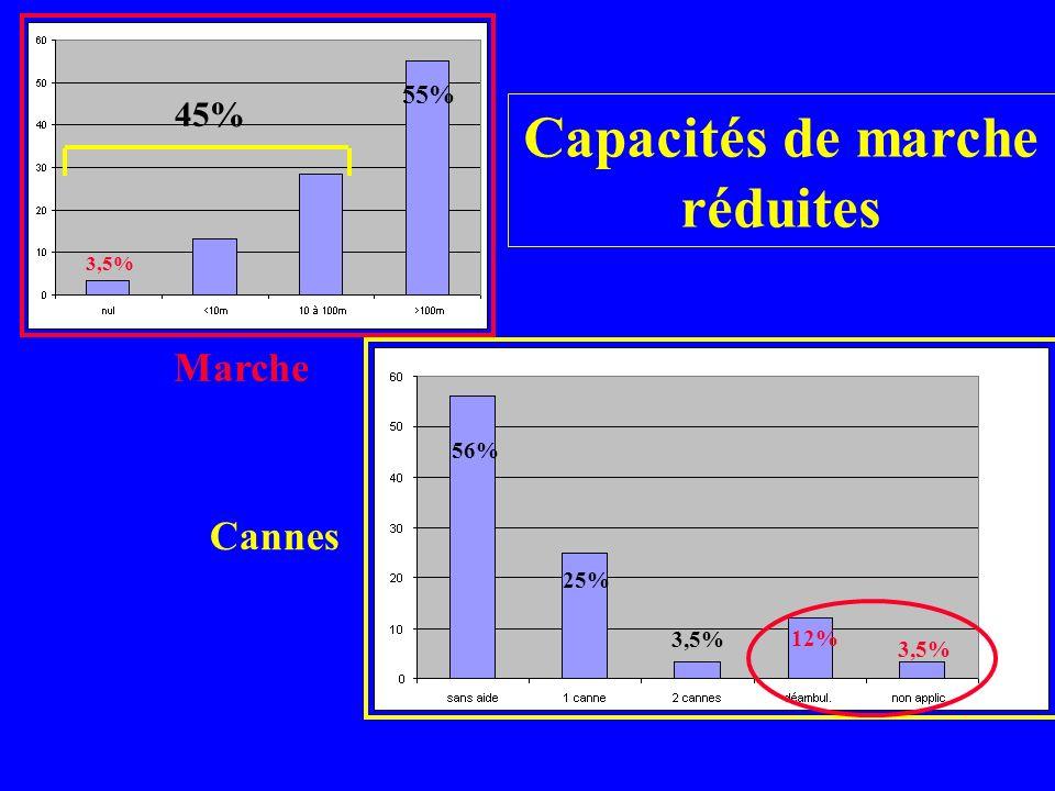 Capacités de marche réduites