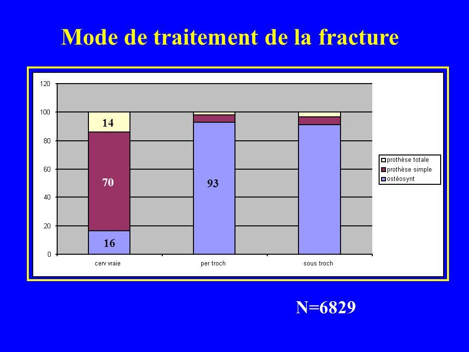 Mode de traitement de la fracture