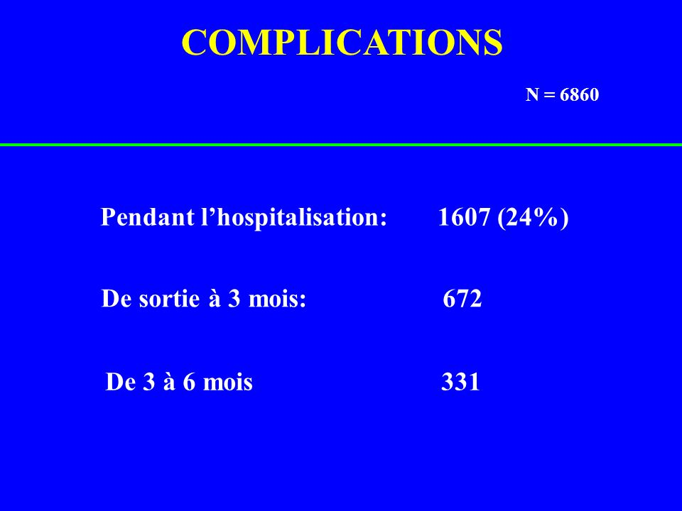 COMPLICATIONS Pendant l'hospitalisation: 1607 (24%)