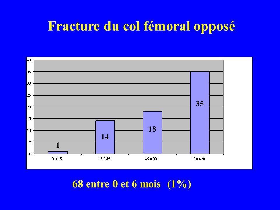 Fracture du col fémoral opposé
