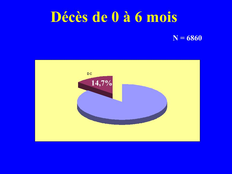 Décès de 0 à 6 mois N = 6860 14,7%