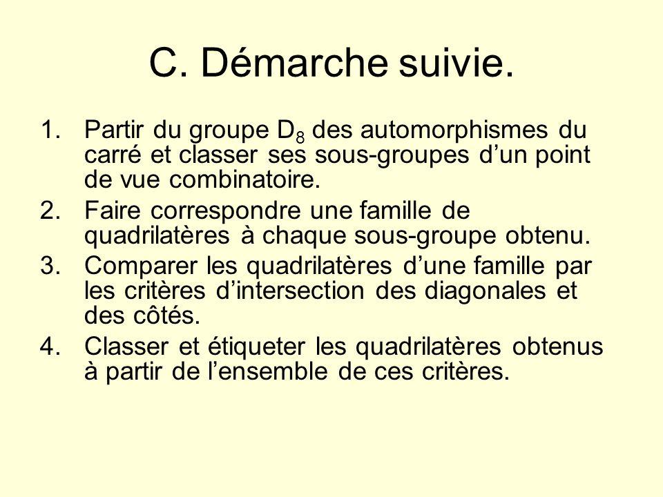 C. Démarche suivie. Partir du groupe D8 des automorphismes du carré et classer ses sous-groupes d'un point de vue combinatoire.