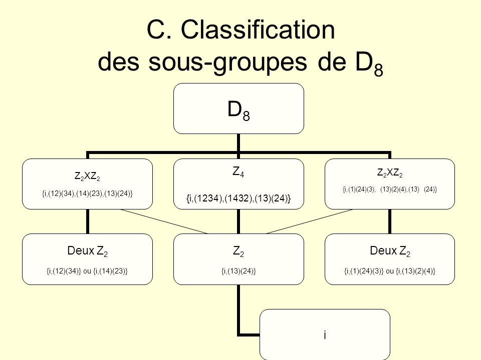 C. Classification des sous-groupes de D8