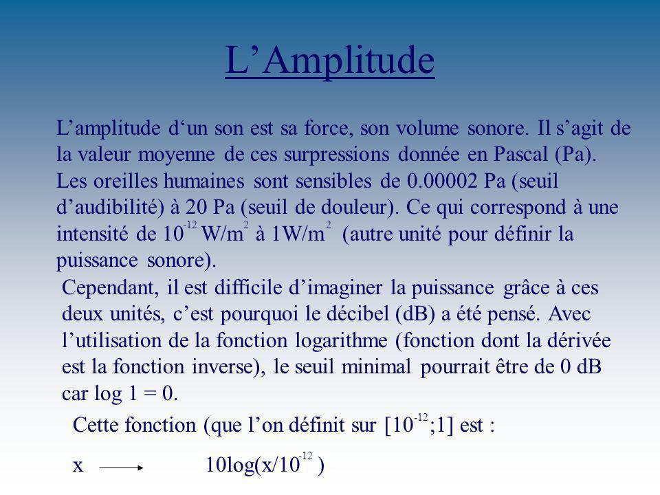 L'Amplitude