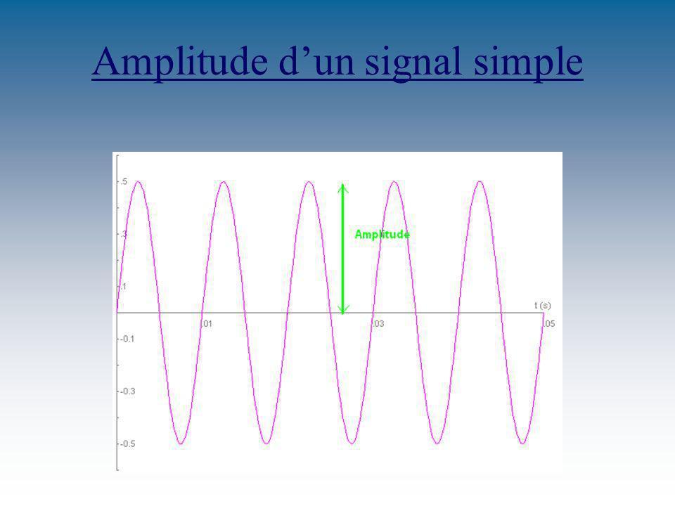 Amplitude d'un signal simple