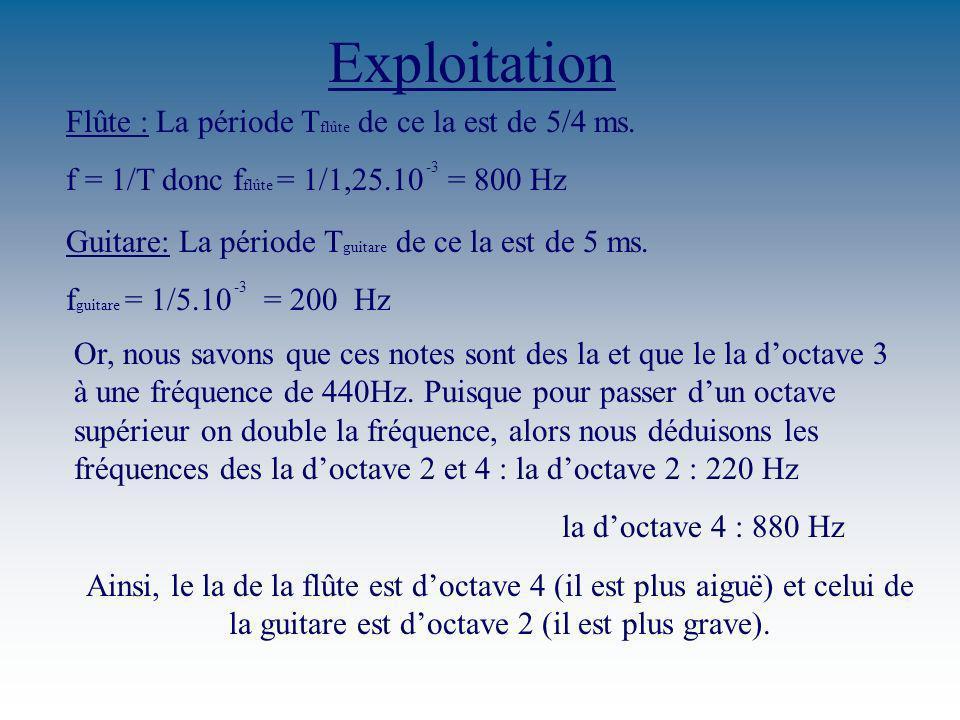 Exploitation Flûte : La période Tflûte de ce la est de 5/4 ms.