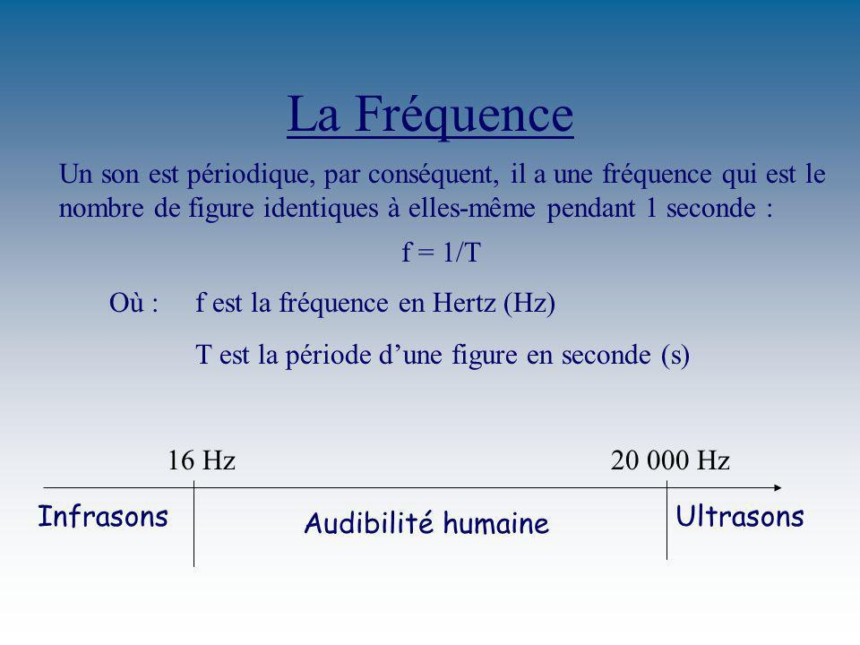 La Fréquence Un son est périodique, par conséquent, il a une fréquence qui est le nombre de figure identiques à elles-même pendant 1 seconde :