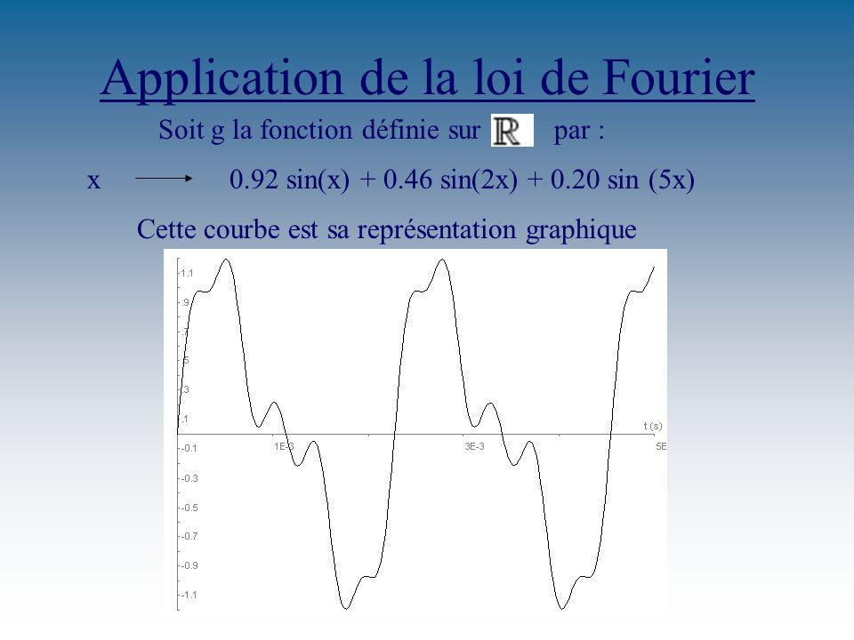 Application de la loi de Fourier