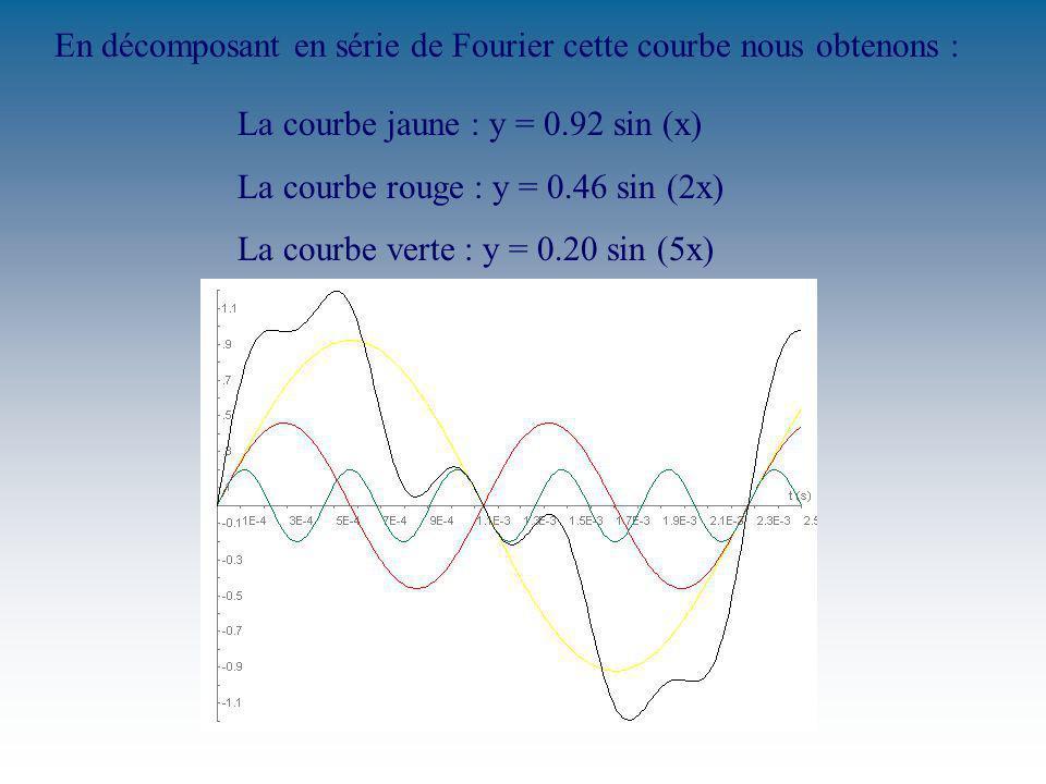 En décomposant en série de Fourier cette courbe nous obtenons :