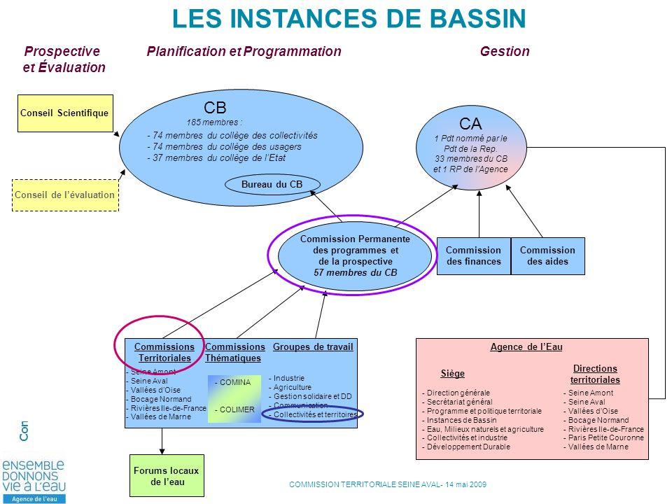 LES INSTANCES DE BASSIN