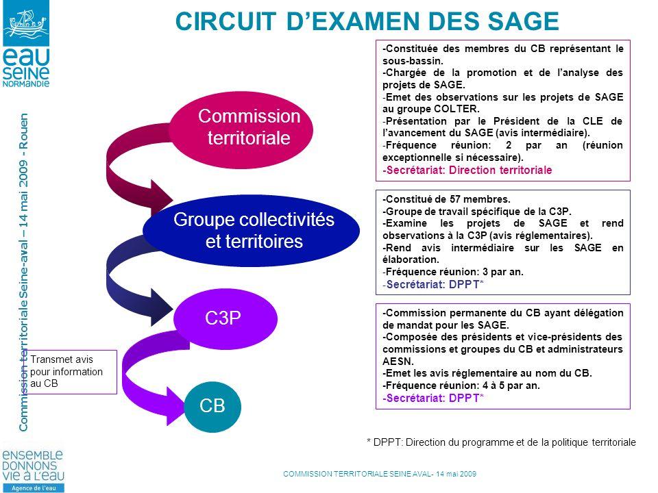 CIRCUIT D'EXAMEN DES SAGE