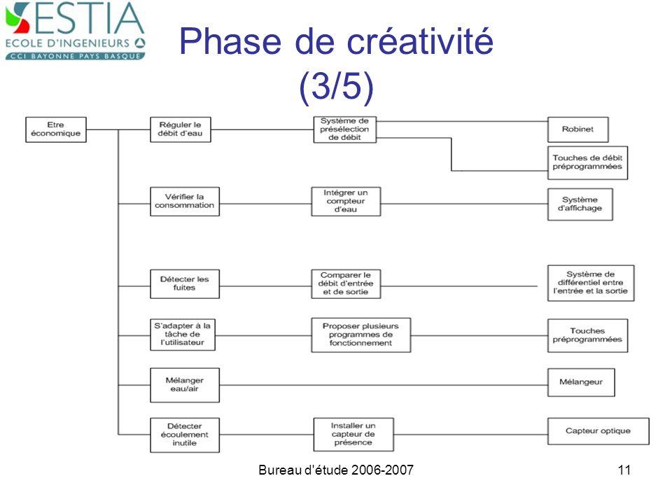Phase de créativité (3/5)