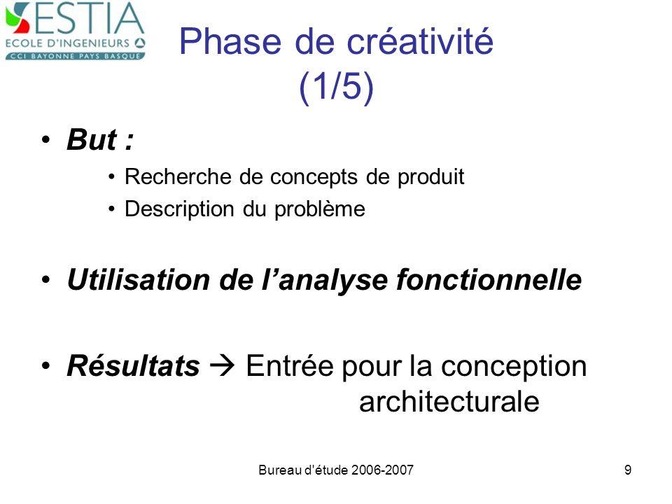 Phase de créativité (1/5)