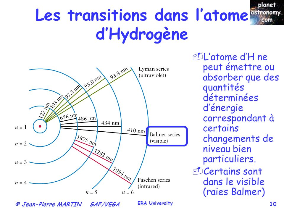 Les transitions dans l'atome d'Hydrogène