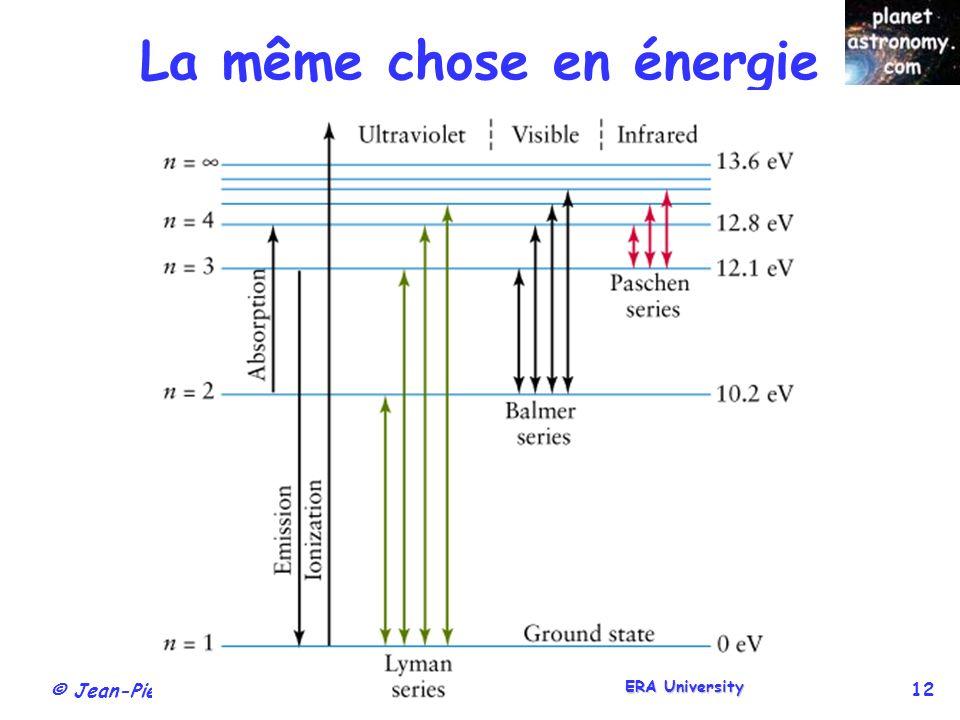 La même chose en énergie