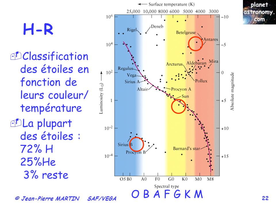 H-R Classification des étoiles en fonction de leurs couleur/ température. La plupart des étoiles : 72% H 25%He 3% reste.