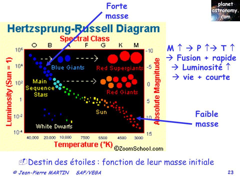  Fusion + rapide  Luminosité   vie + courte