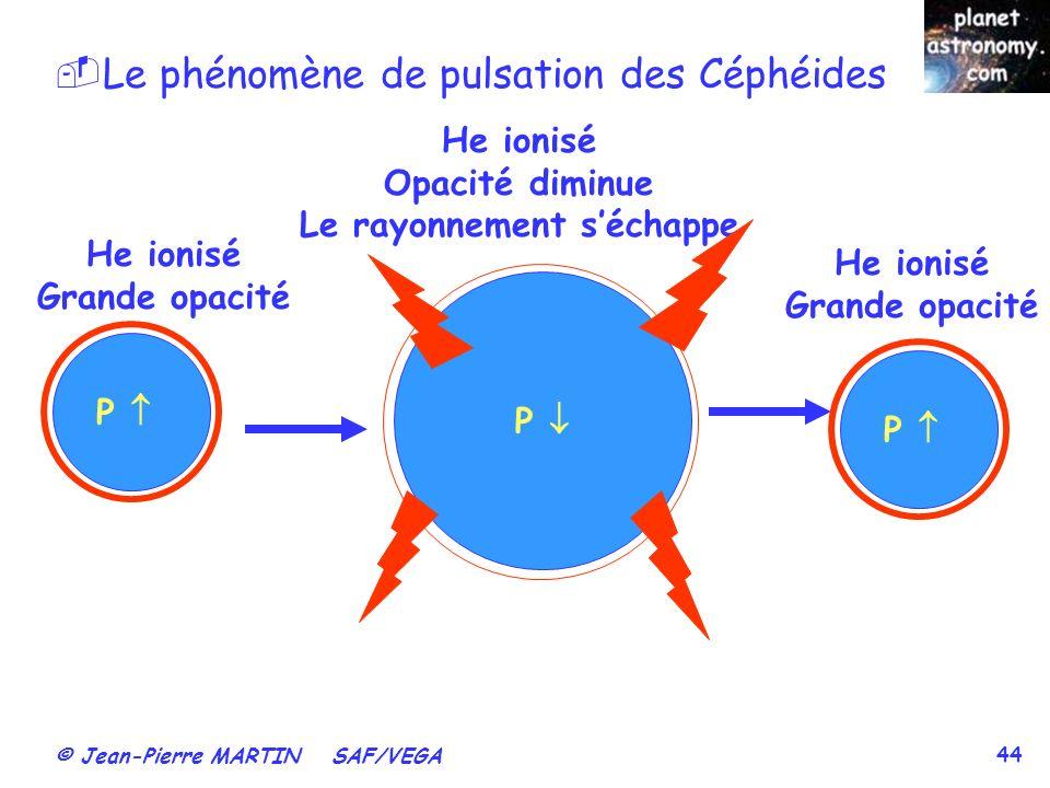 Le phénomène de pulsation des Céphéides