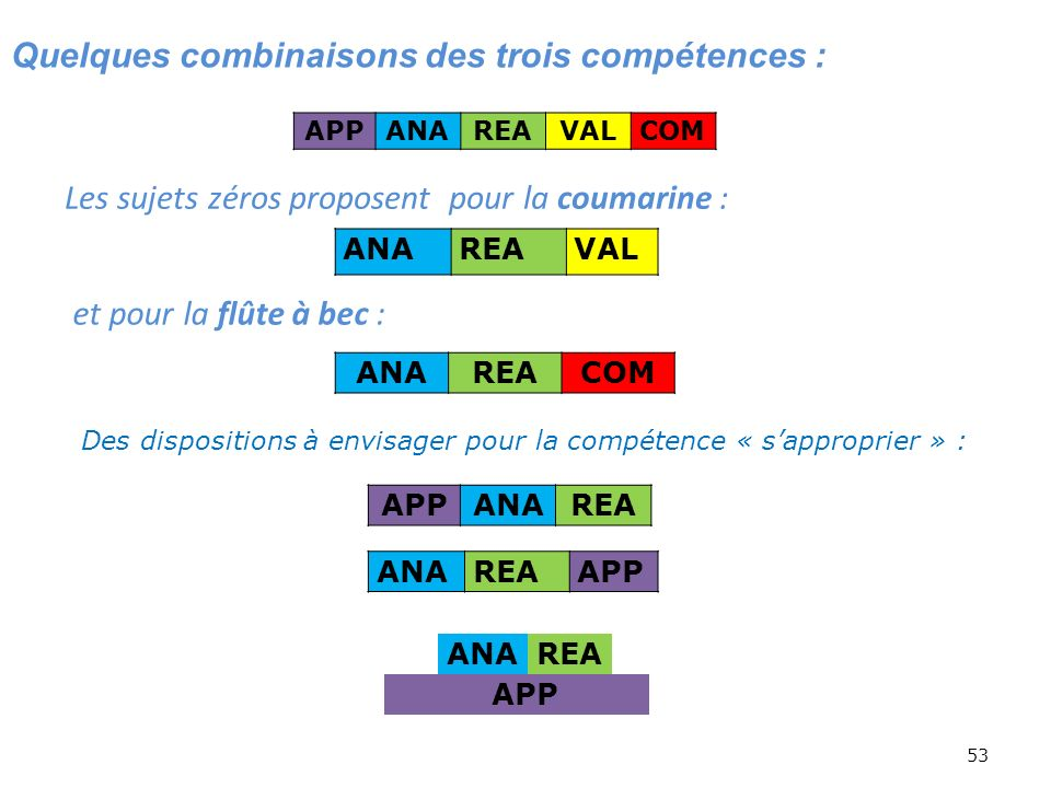 Quelques combinaisons des trois compétences :