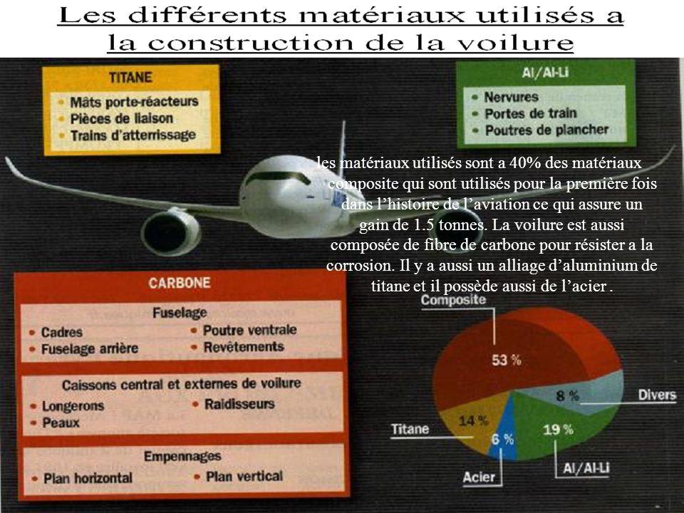 les matériaux utilisés sont a 40% des matériaux composite qui sont utilisés pour la première fois dans l'histoire de l'aviation ce qui assure un gain de 1.5 tonnes.