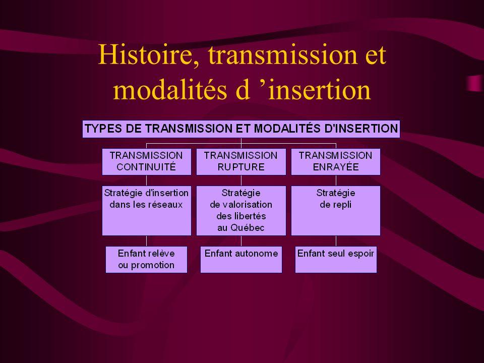 Histoire, transmission et modalités d 'insertion