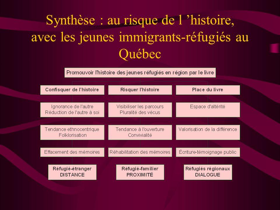 Synthèse : au risque de l 'histoire, avec les jeunes immigrants-réfugiés au Québec