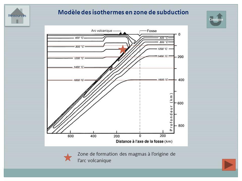 Modèle des isothermes en zone de subduction