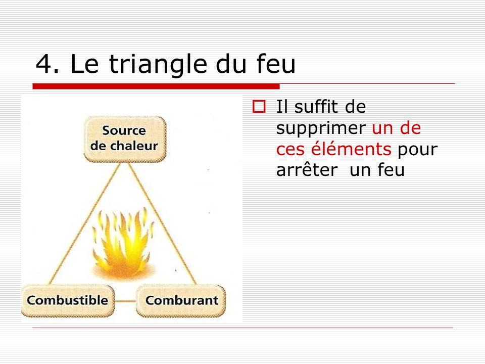 4. Le triangle du feu Il suffit de supprimer un de ces éléments pour arrêter un feu