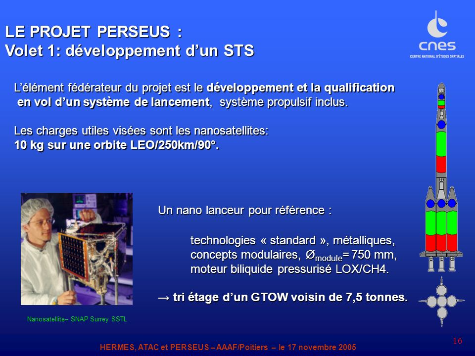 Nanosatellite– SNAP Surrey SSTL