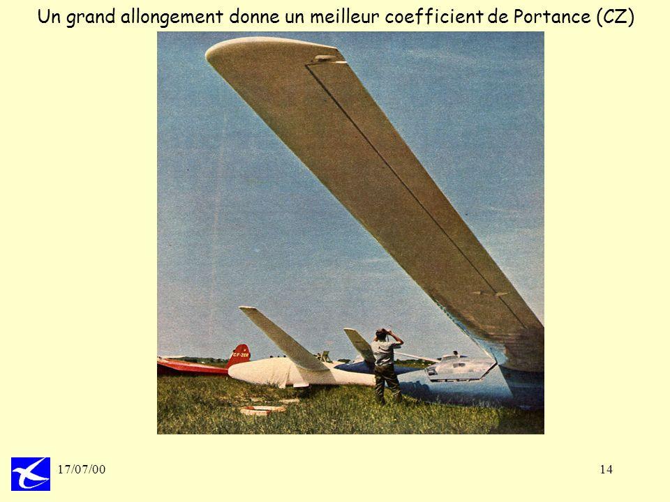 Un grand allongement donne un meilleur coefficient de Portance (CZ)