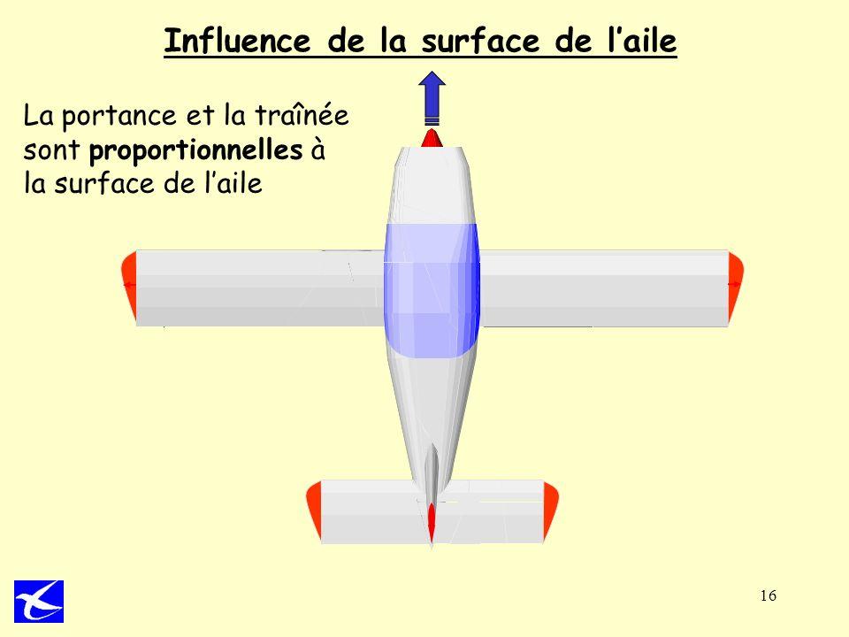 Influence de la surface de l'aile