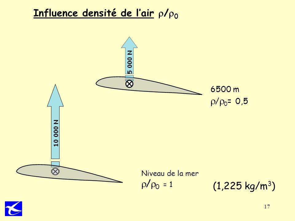 Influence densité de l'air r/r0