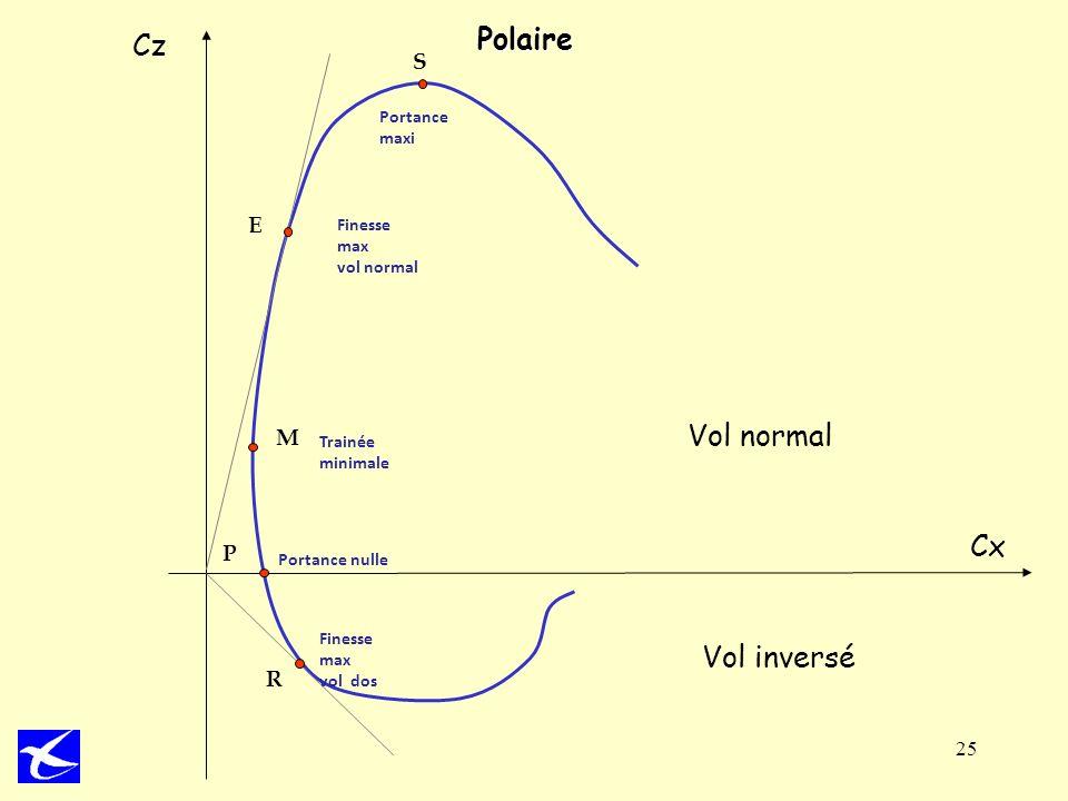 Polaire Cz Vol normal Cx Vol inversé S E M P R Portance maxi