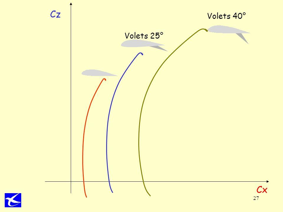 Volets 40° Cz. Volets 25° Les volets permettent l'hypersustentation par: augmentation de la courbure générale du profil de l'aile.