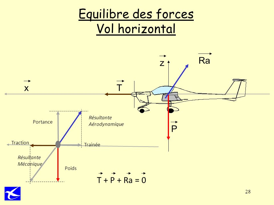 Equilibre des forces Vol horizontal