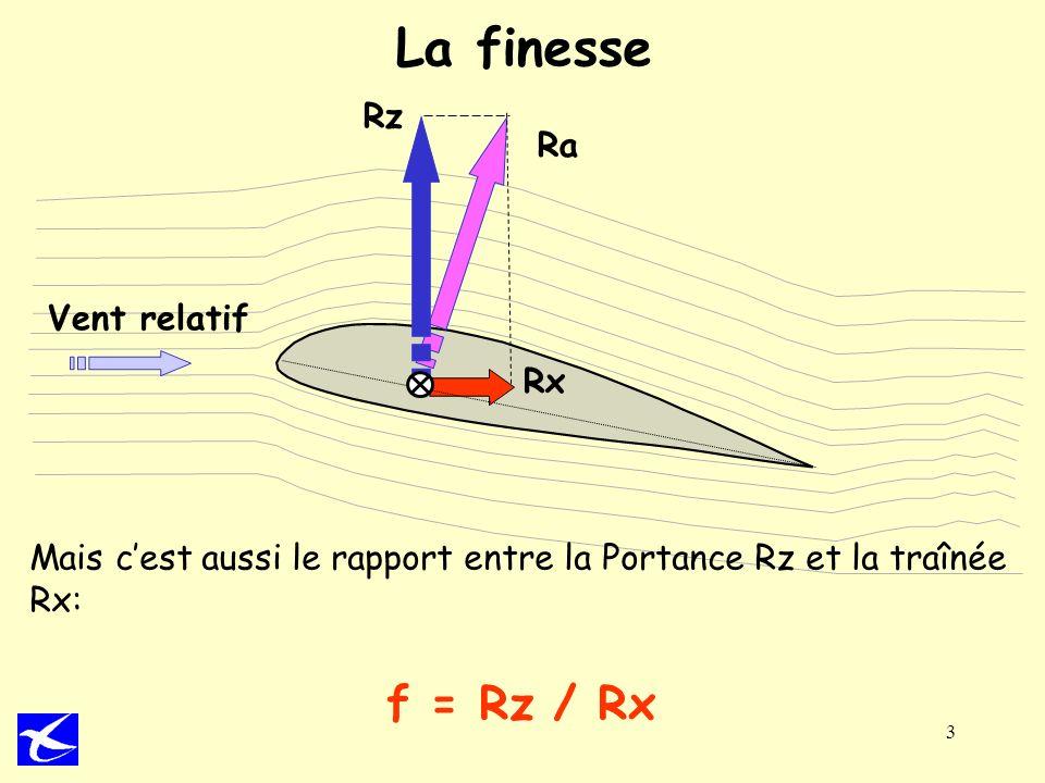 La finesse f = Rz / Rx Rz Ra Vent relatif Rx